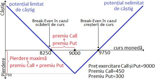 strategia de opțiuni de cumpărare q opton opțiuni binare cum se tranzacționează