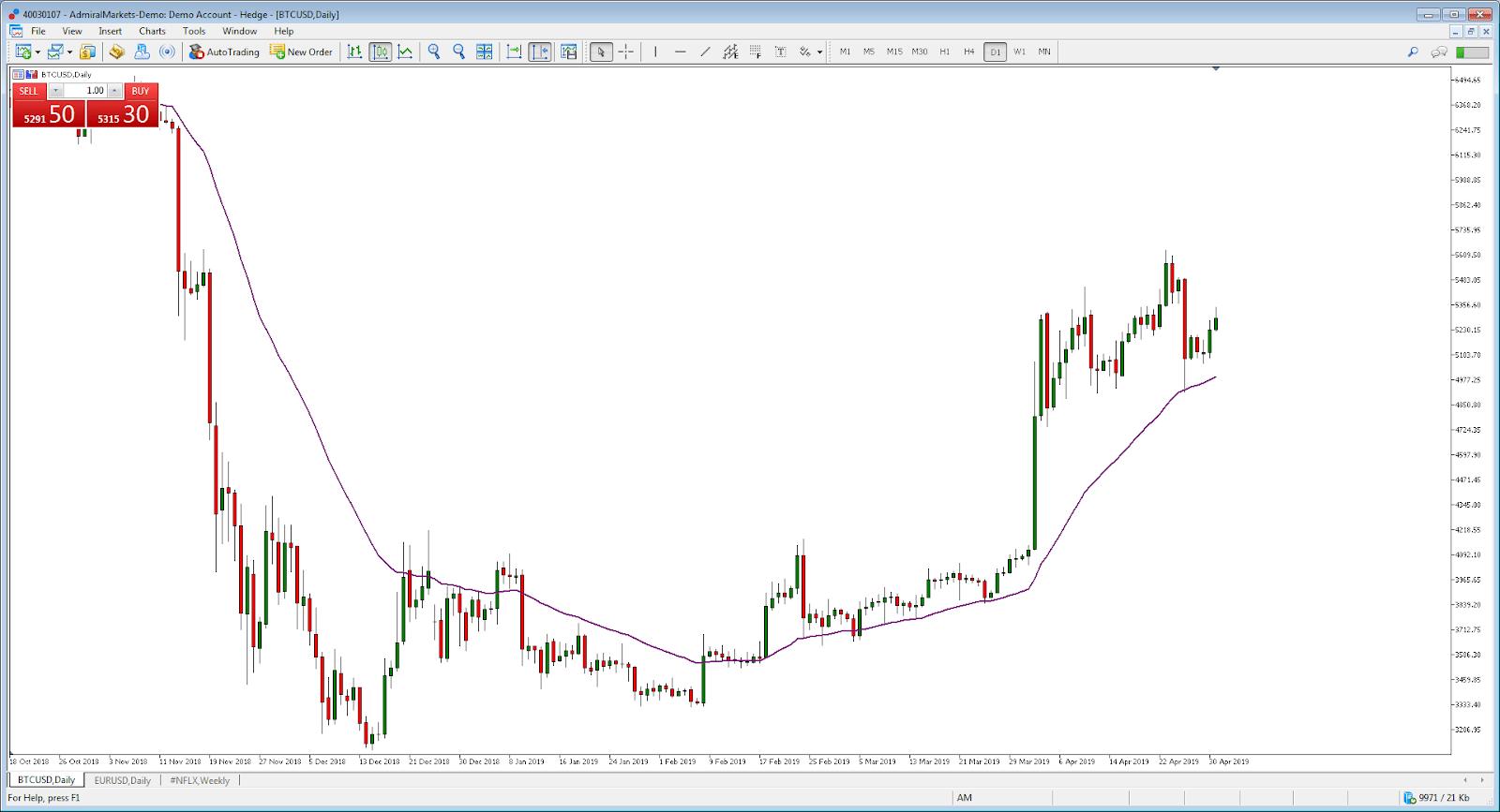 strategii algoritmice de tranzacționare Moiss Tinol Trading Limited